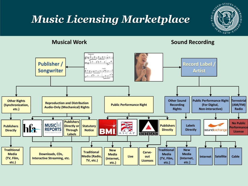 Music Licensing Chart